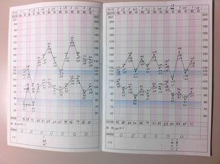 血圧日記2週間経過
